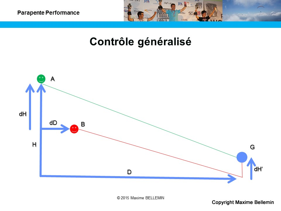 Theory of generalized control