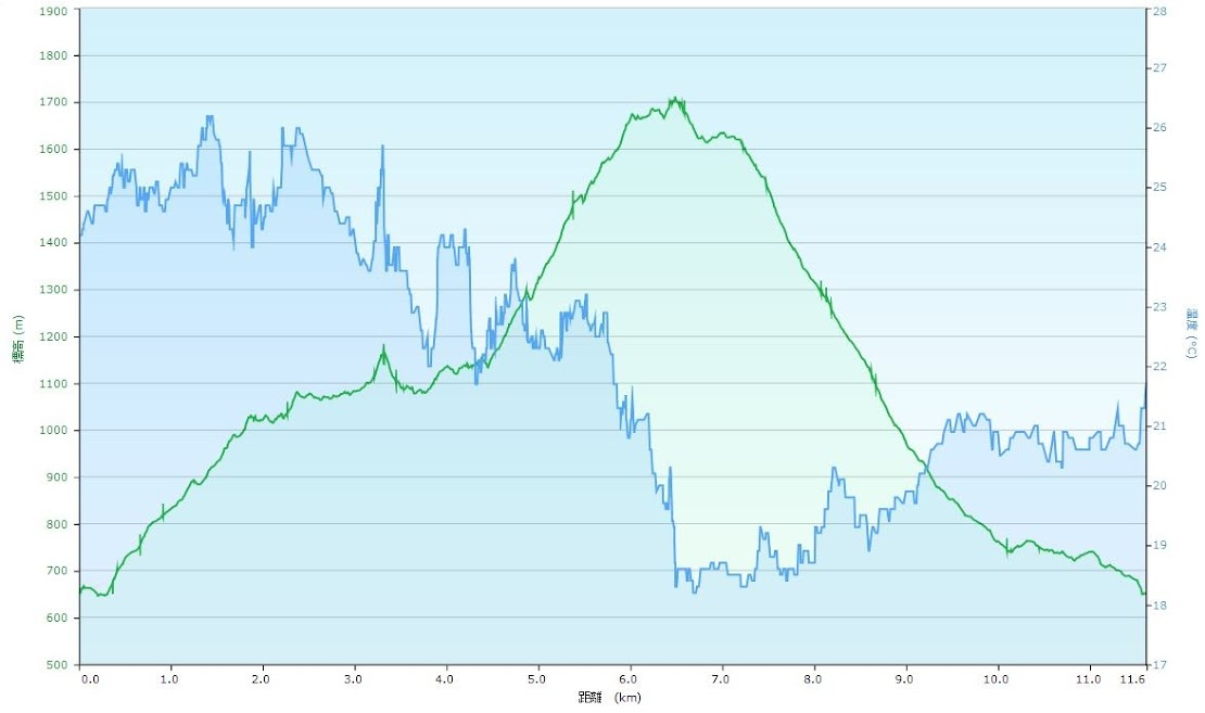 両神山 標高と気温