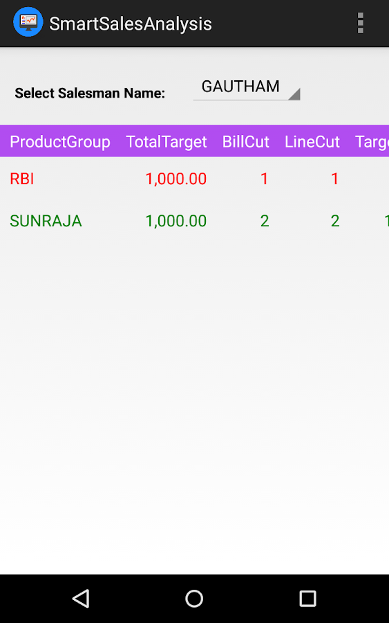 Smart Sales Analysis- screenshot