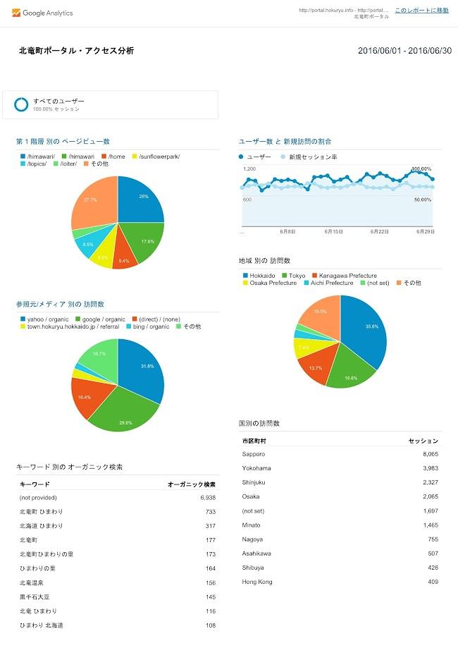 北竜町ポータル・アクセス報告2016年度(2016年6月)