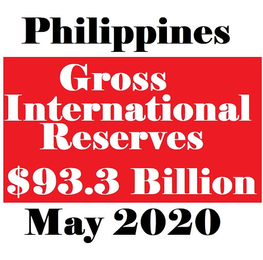 Gross International Reserves in the Philippines hits $93.3 billion, highest ever on record