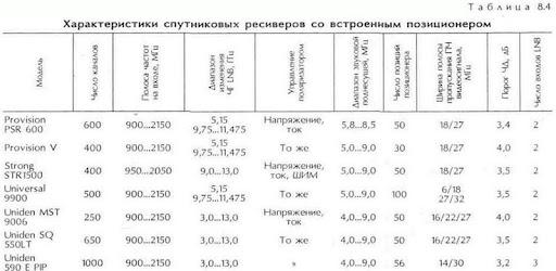 телеспутник таблица частот последние изменения и бисс ключи