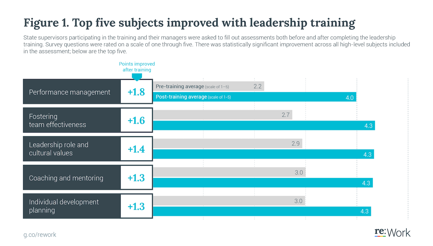 State supervisors participating in the training and their managers were asked to fill out assessments both before and after completing the leadership training. Survey questions were rated on a scale of one through five. There was statistically significant improvement across all high-level subjects included in the assessment; below are the top five.