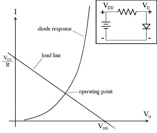 Diode load line. The point of intersection gives the actual current and voltage