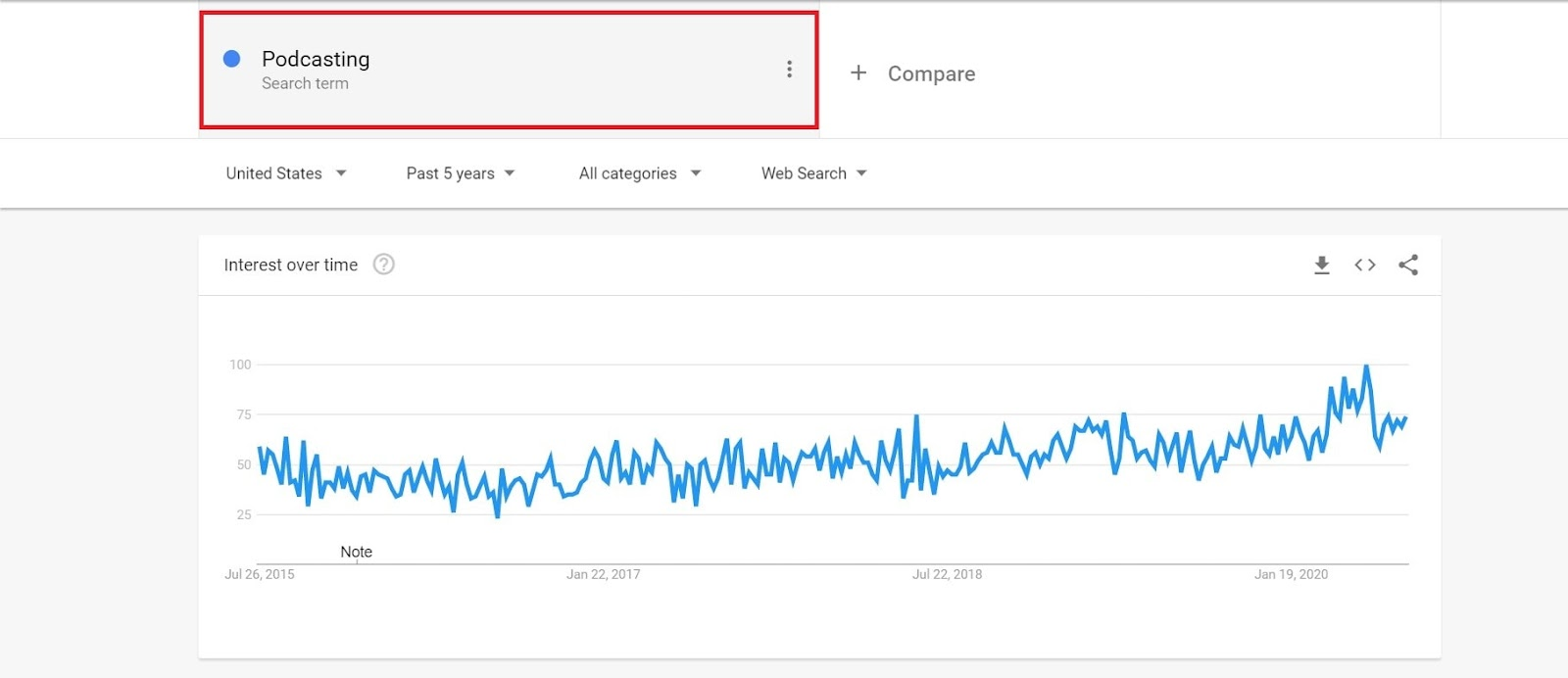 Keyword trends