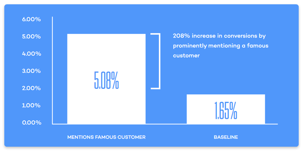 Name dropping leads to an increase in conversions