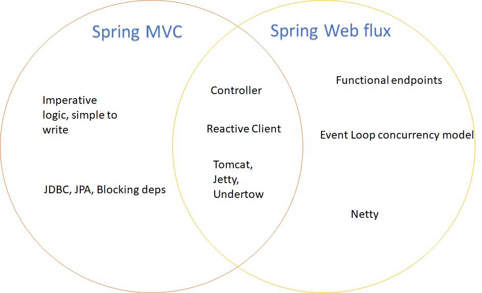 Spring Web Flux