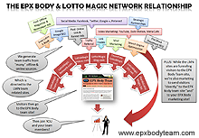 Photo: The marketing and traffic team building relationship between EPX Body and the Lotto Magic Network of sites - Small