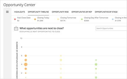 gráficos oportunidades setor de serviços