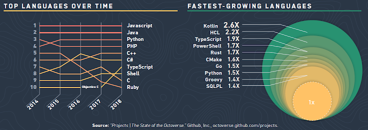 "Top language and fastest growing languages. Source: ""Projects 