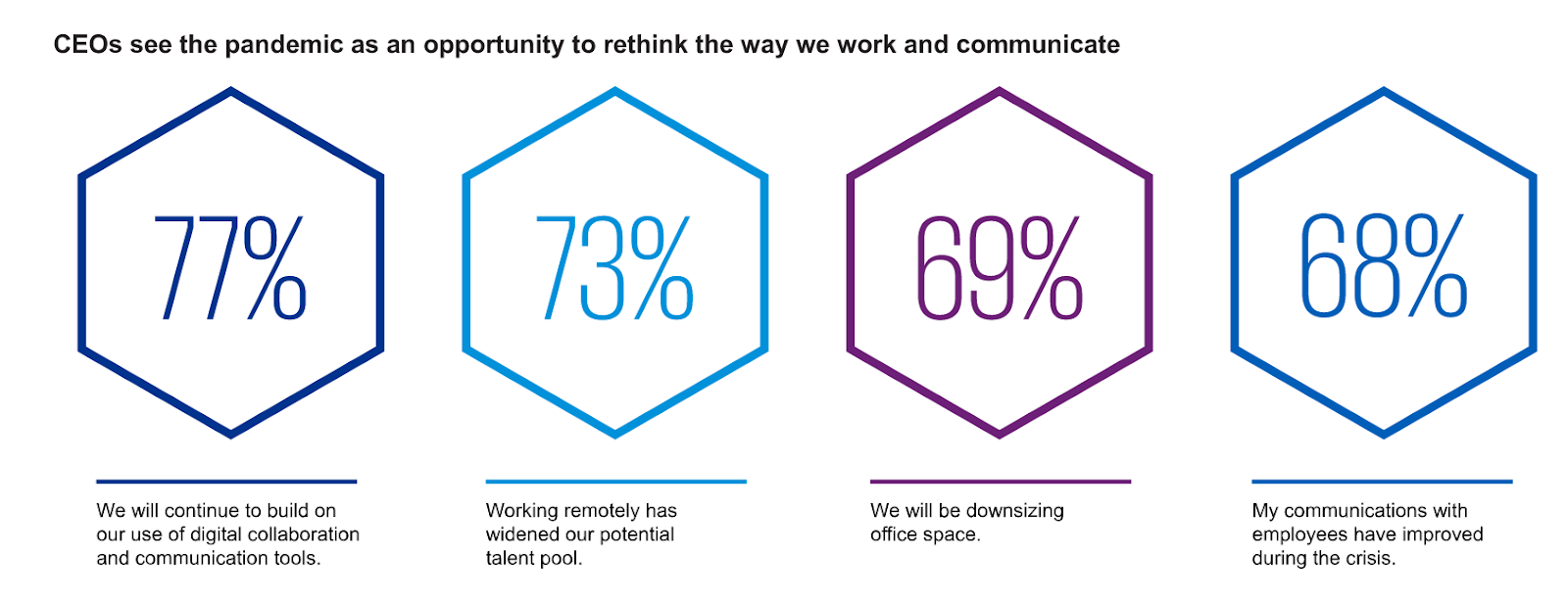 employee retention strategy: more CEOs want to rethink the way they work and communicate