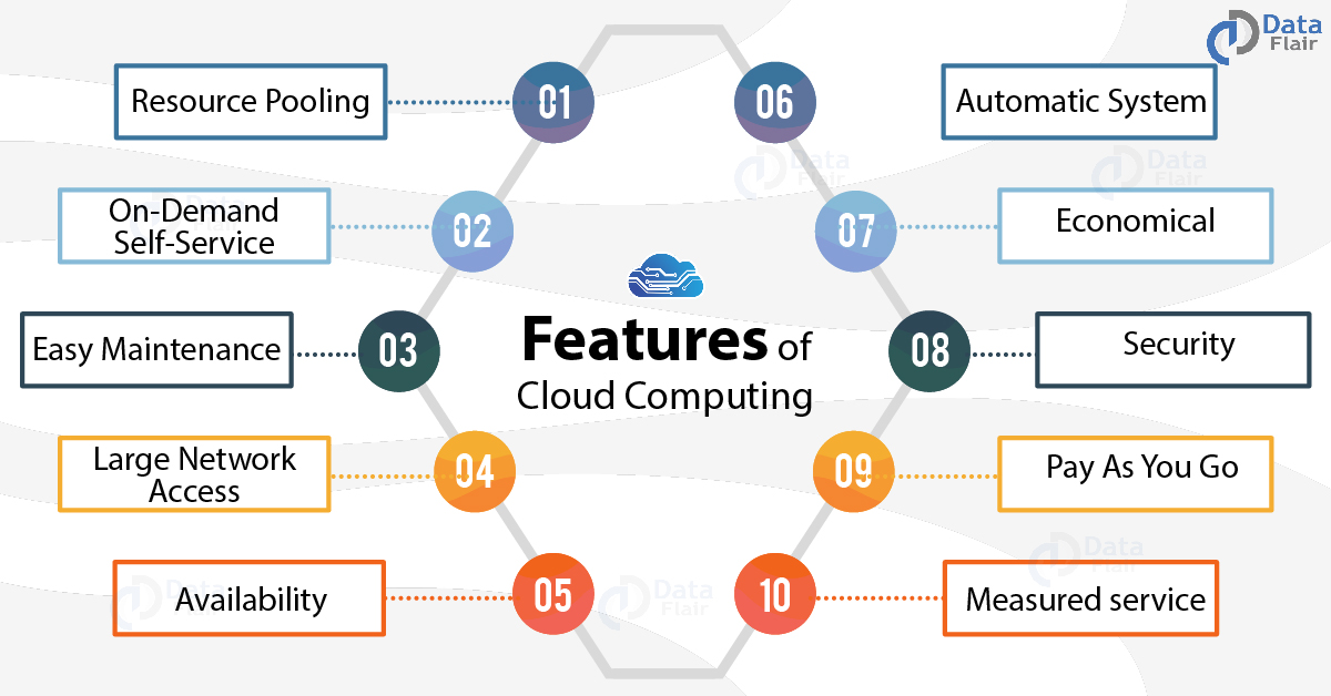 features-of-cloud-computing