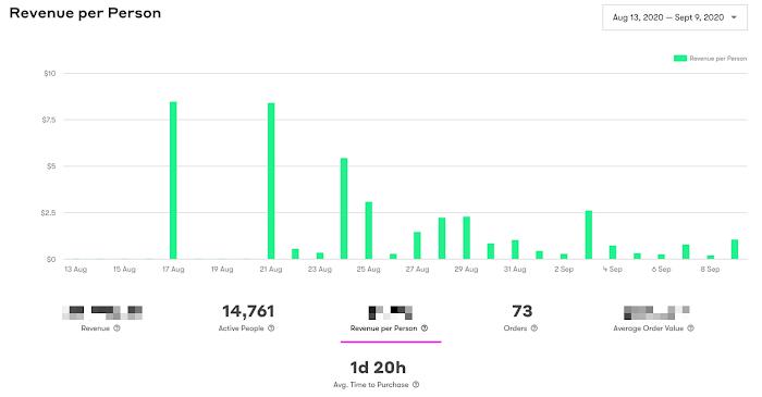 Delta team tactical's revenue per person dashboard.