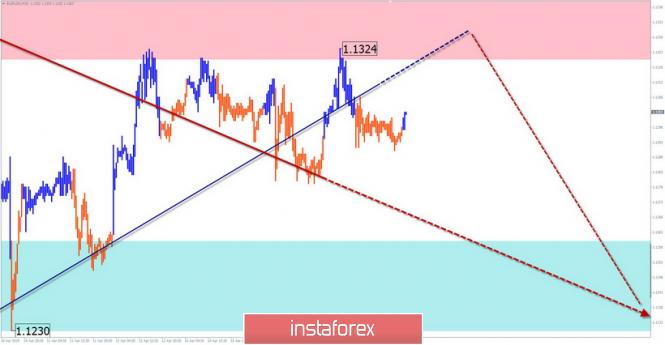InstaForex Analytics: EUR/USD, GBP/USD, USD/JPY. Análise simplificada de ondas e previsão para 18 de abril de 18