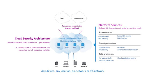 Enterprise mobile security in the cloud   ITWeb