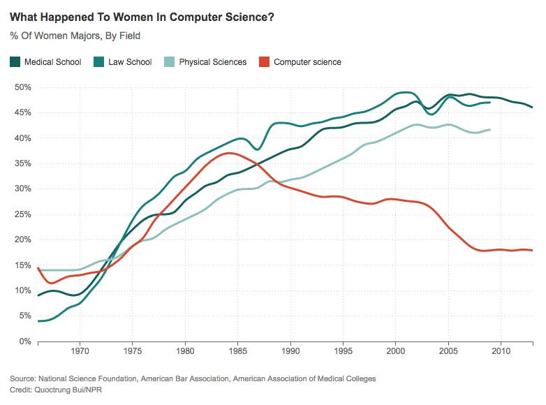 women-computer-science