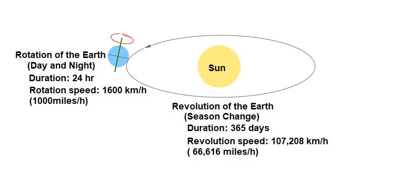 पृथ्वी का परिक्रमण और परिक्रमण