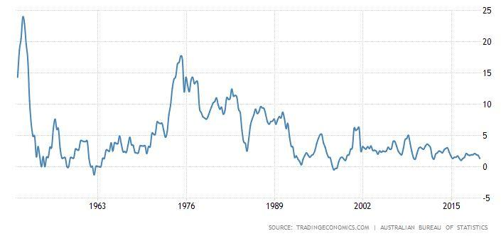 Inflation over the years in Australia.