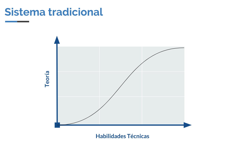 Modelo Tradicional de Aprendizaje