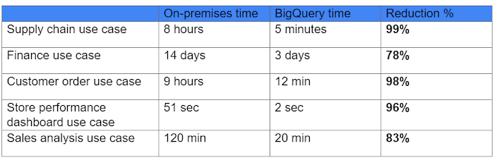 The Home Depot BigQuery installation performance table