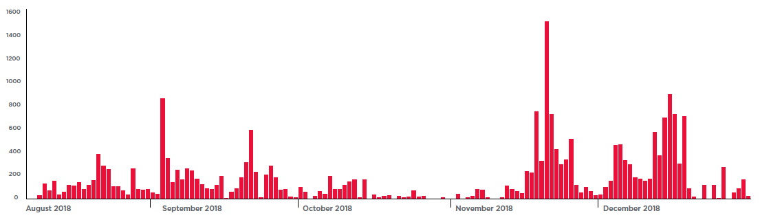 Figure 5. Attackers still target Dahua DVR (CVE-2013-6117) exploit from 2013