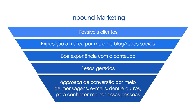 Inbound Marketing: Possíveis clientes > Exposição à marca por meio de blog/redes sociais > Boa experiência com o conteúdo > *Leads* gerados > *Approach* de conversão por meio de mensagens, e-mails, dentre outros, para conhecer melhor essas pessoas