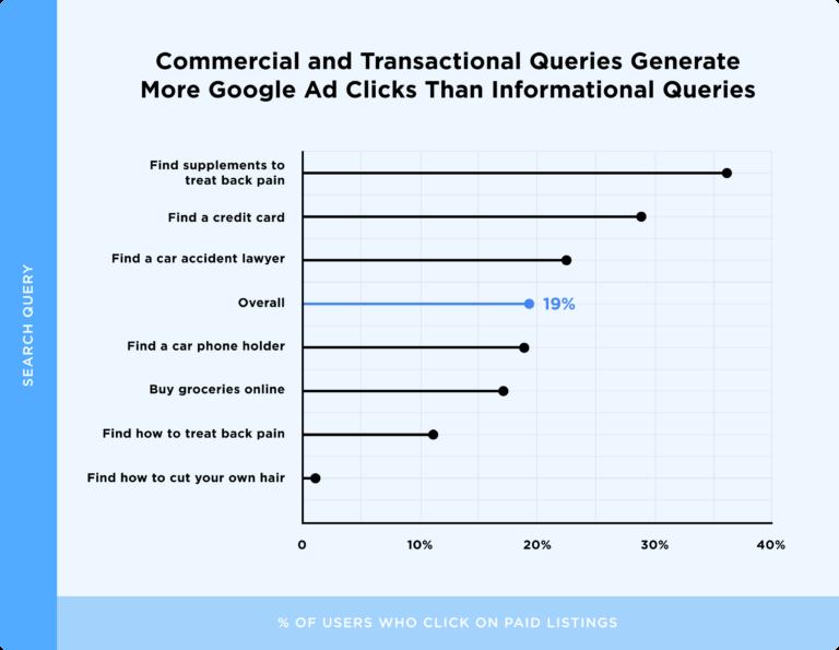 соотношение кликов по рекламе в зависимости от типа запроса