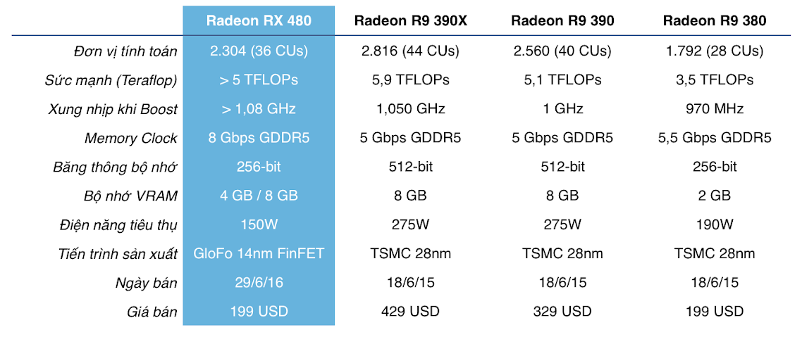 [Computex 2016] AMD ra mắt Radeon RX 480: card VR giá rẻ, giá chỉ từ 199 USD, mạnh gần bằng GTX 1070
