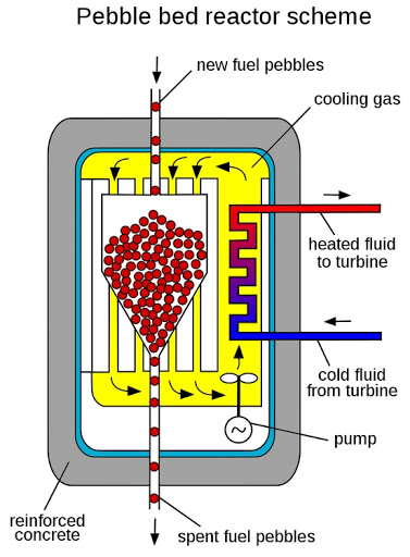 A Safety Improvement For the Pebble Bed Nuclear Reactor