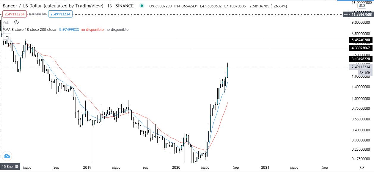 Tendencia de la criptomoneda Bancor observada desde el gráfico semanal. Fuente: TradingView