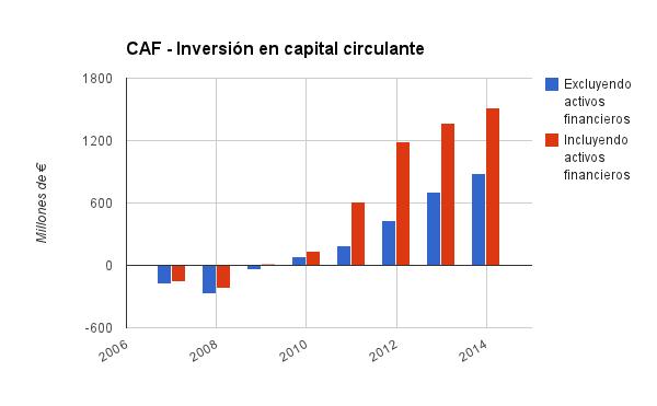 Inversión en capital circulante CAF.png