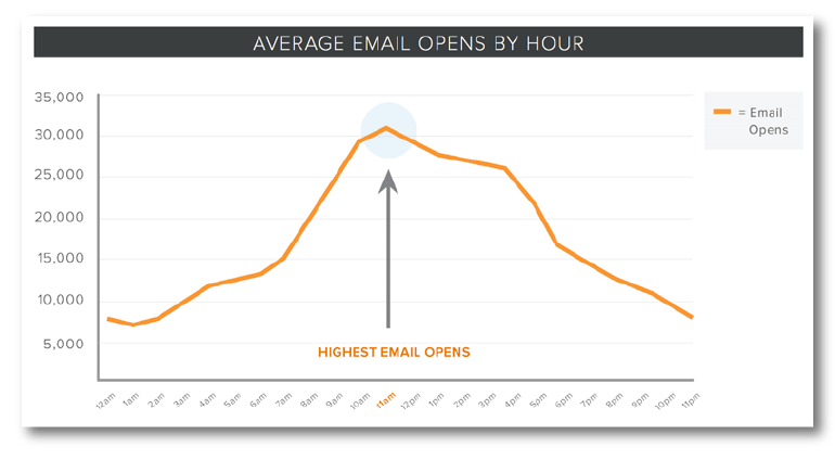 email marketing mistakes for timing