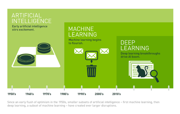 Artificial Intelligence Solution Decomposition Process with deep learning and machine learning