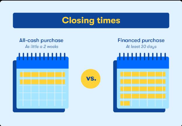 cash offer has shorter closing time