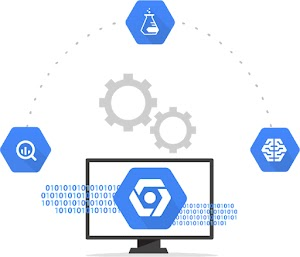 Computer monitor with Google Cloud Platform icon and lines of code, in a dotted-line half circle with icons of a magnifying glass, beaker, and Google Cloud AI/ML