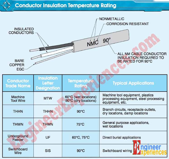 Insulation for most conductors is classified by temperature ratings of 60°C, 75°C, and 90°C.