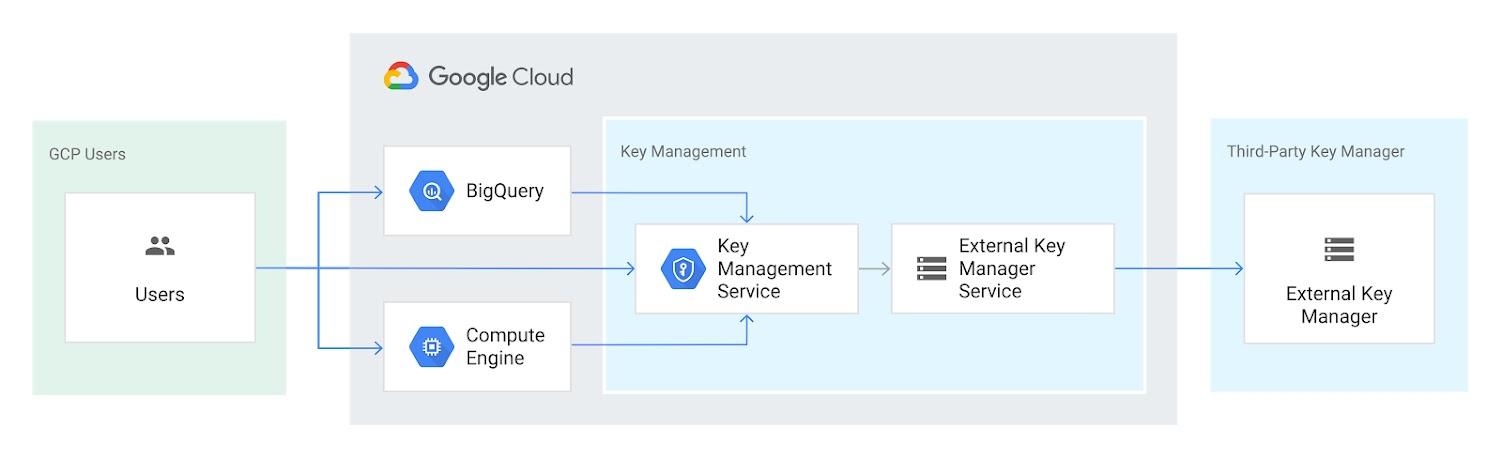 這個圖表呈現了 External Key Manager 如何使用加密金鑰來保護 BigQuery 和 Google Compute Engine 中的資料。該加密金鑰儲存於第三方金鑰管理系統中。