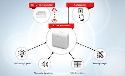 PX-AR Steuerungsrelais für externe Anwendungen