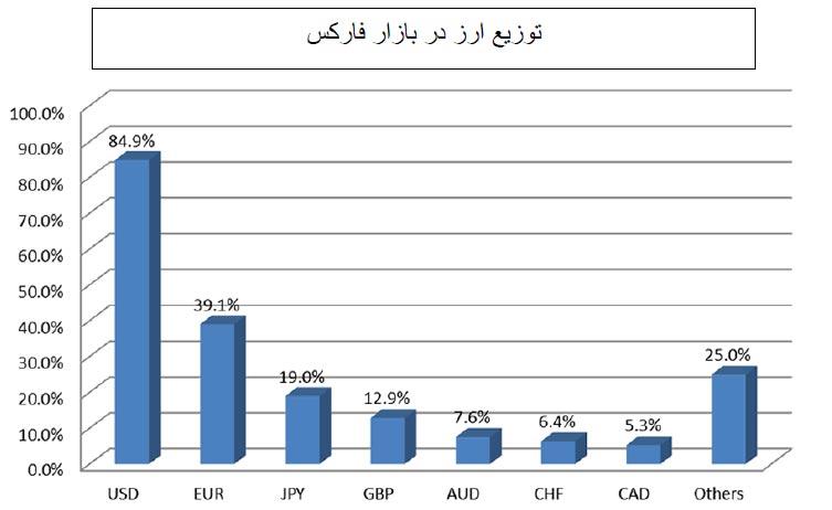 توزیع ارز در بازار فارکس