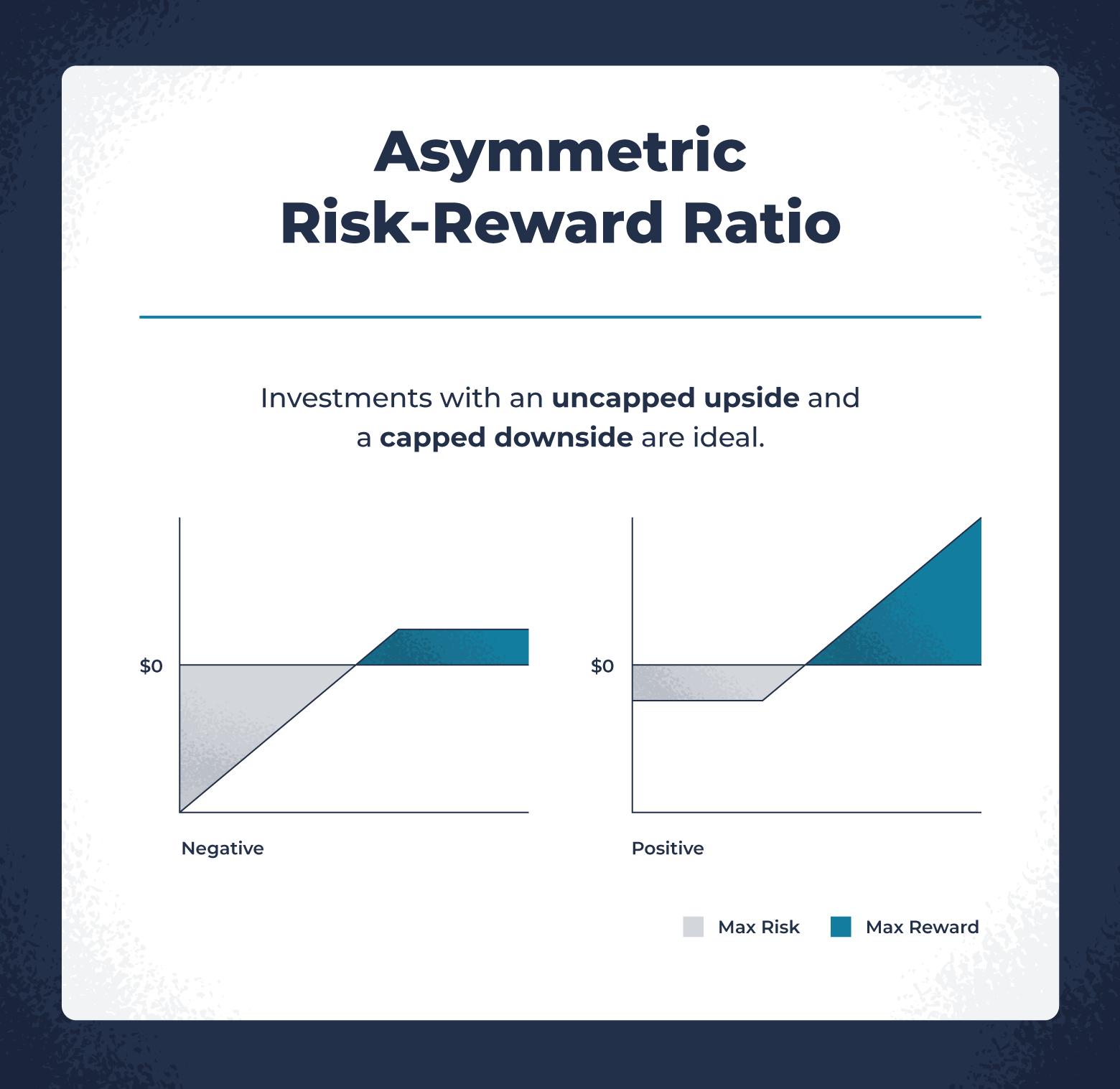 asymmetric risk-reward ratio for high-risk investment analysis