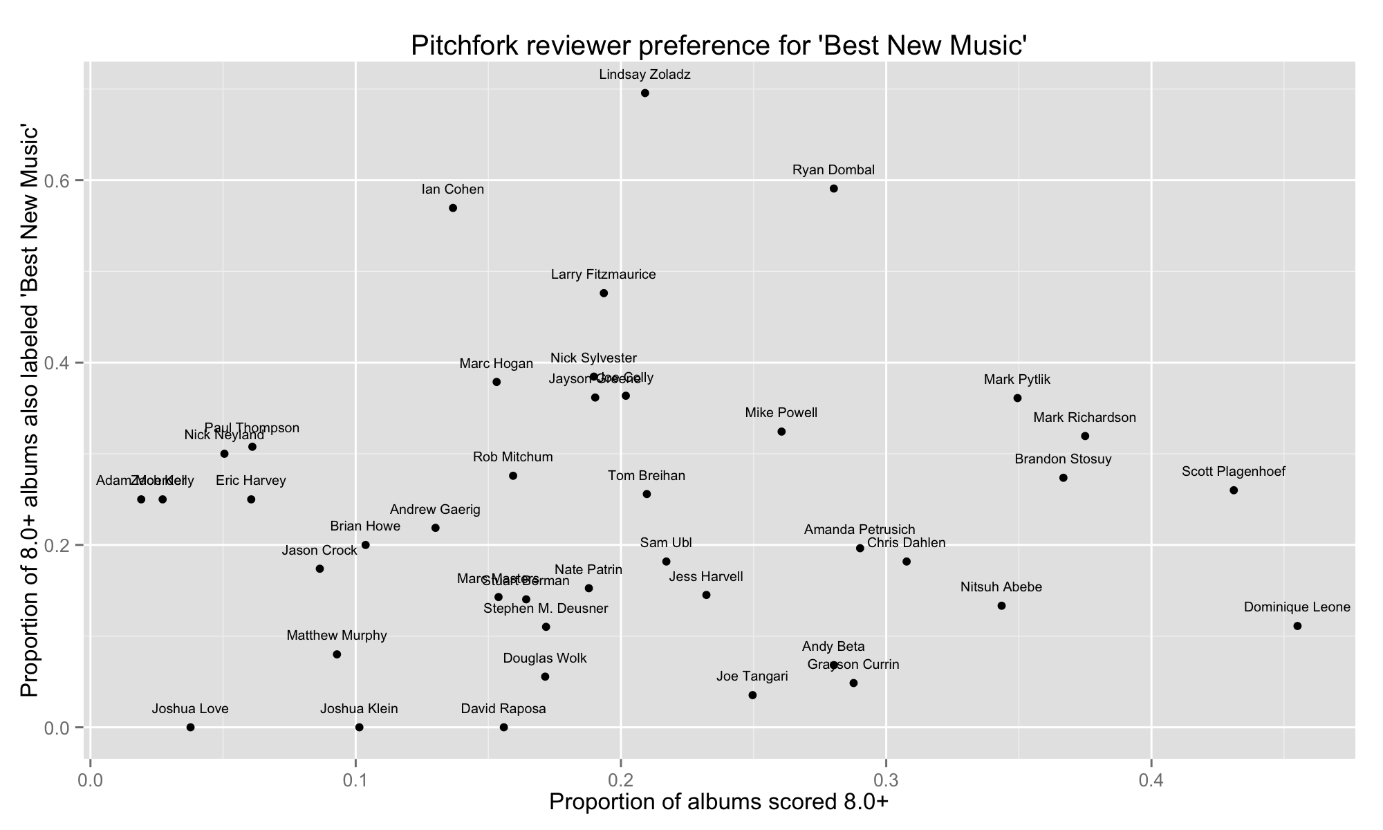 proportion of best new music versus reviews per year by reviewer