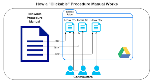 "A ""Clickable"" Procedure Manual"