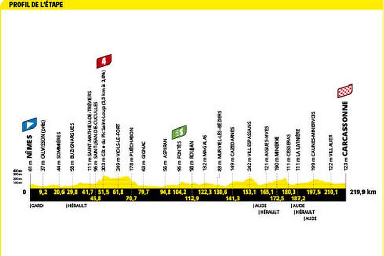 profiel etappe 13 tour de france 2021