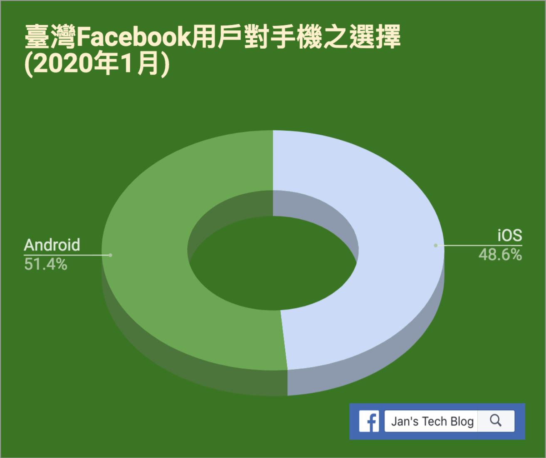 Android與iOS在臺灣Facebook用戶群的比例