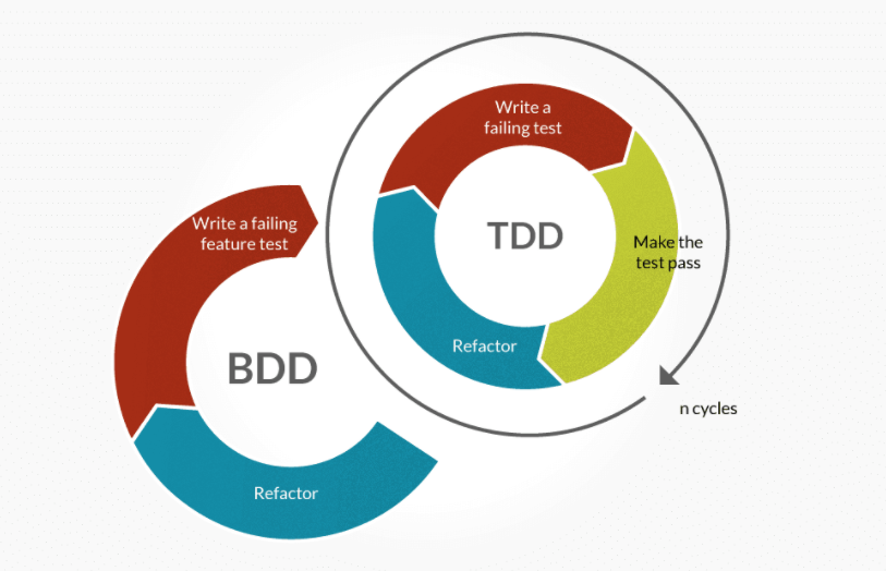 BDD vs TDD