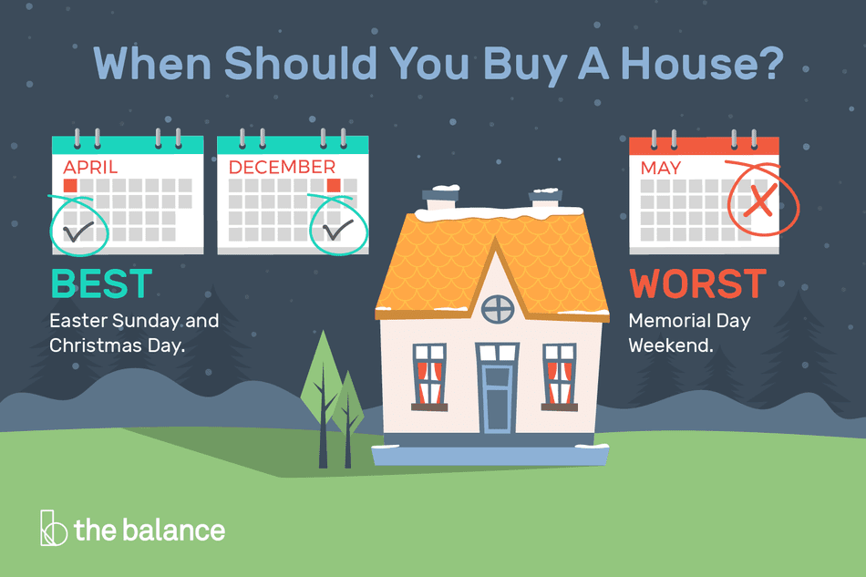 When Should You Buy A House
