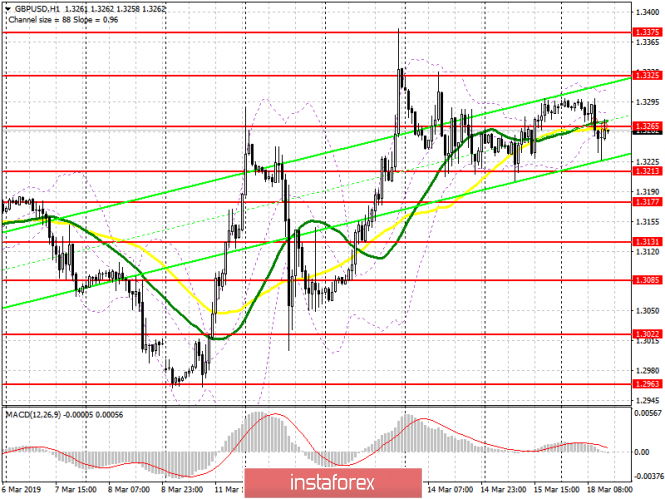 InstaForex Analytics: GBP / USD: plan for the US session on March 18. Bulls are trying to build a new upward trend