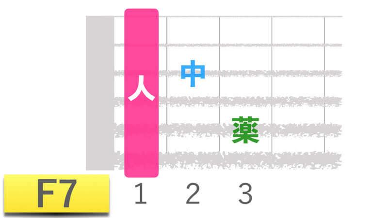 ギターコードF7エフセブンの押さえかたダイアグラム表