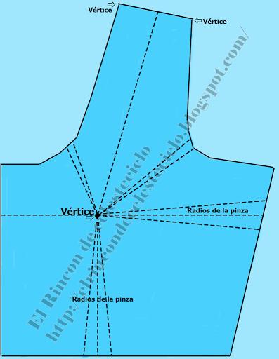 Vértices del delantero
