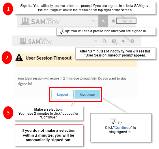 The image shows how to sign in to beta.SAM.gov, shows the user session timeout that appears after 13 minutes of inactivity, and shows to click continue within 2 minutes to stay logged in.